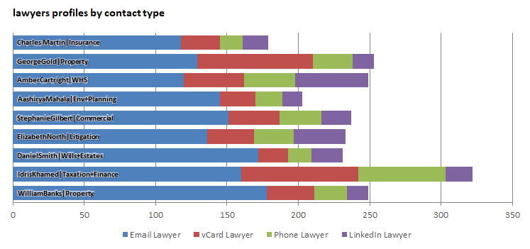 How each lawyer is contacted from your website