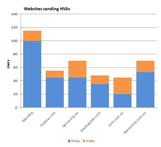 Third party websites providing high value activities