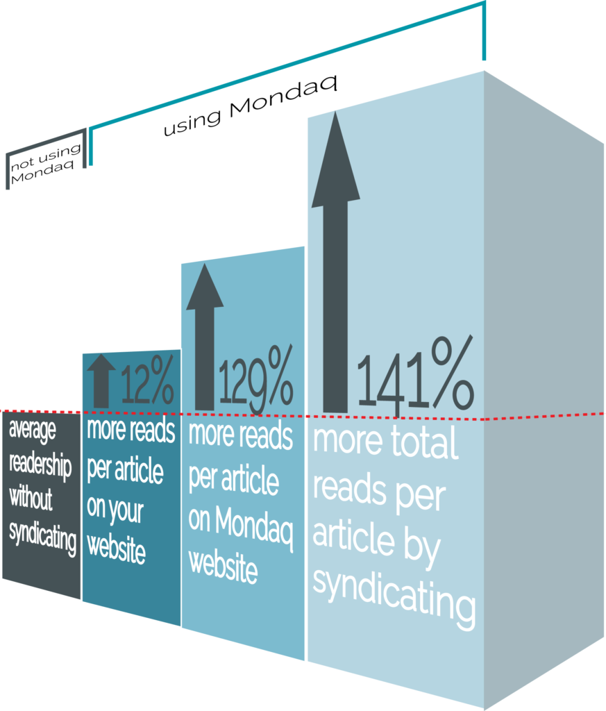 Mondaq syndication benefits by the numbers