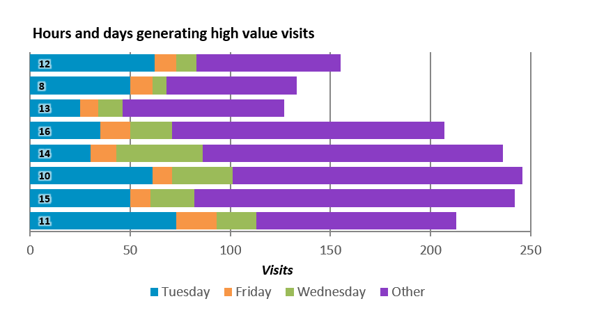 High value visits by hour