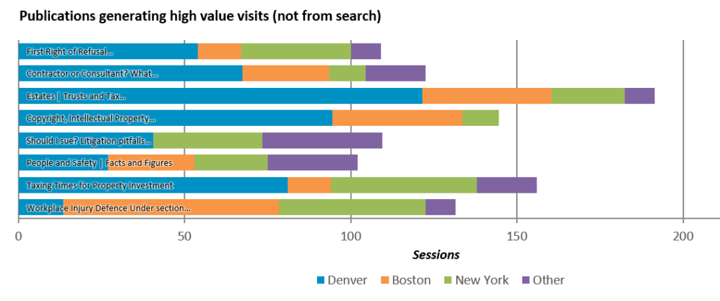 Most high value visit publications