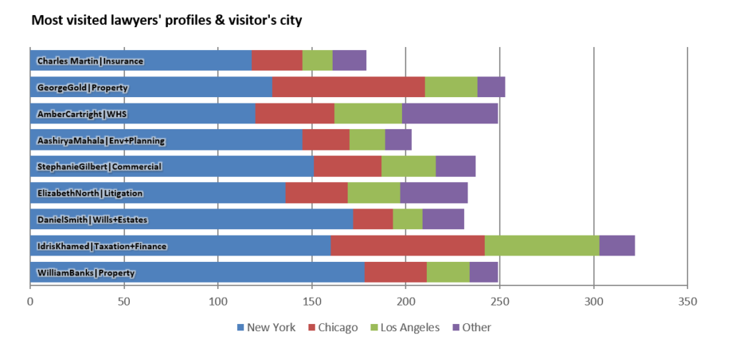 Most visited lawyer profiles and city of visitor